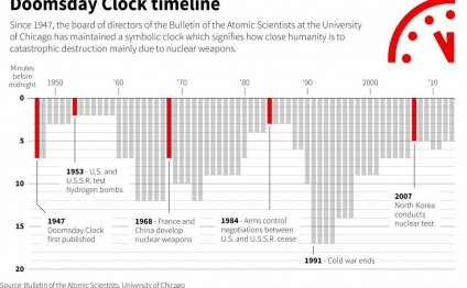 A history of the doomsday
