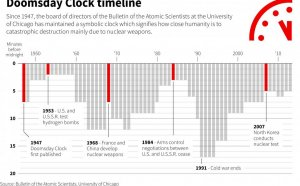 Doomsday clock History