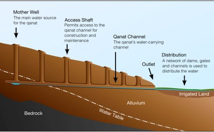 Ancient Egypt water